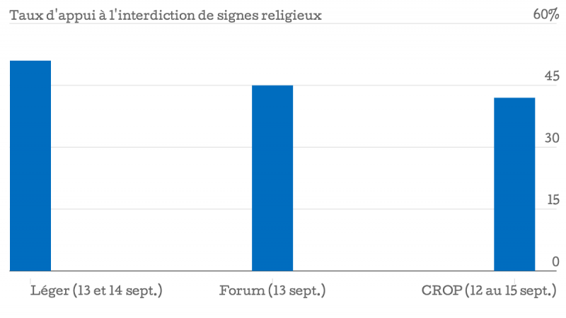 Taux-d-appui-l-interdiction-de-signes-religieux_chartbuilder (1)