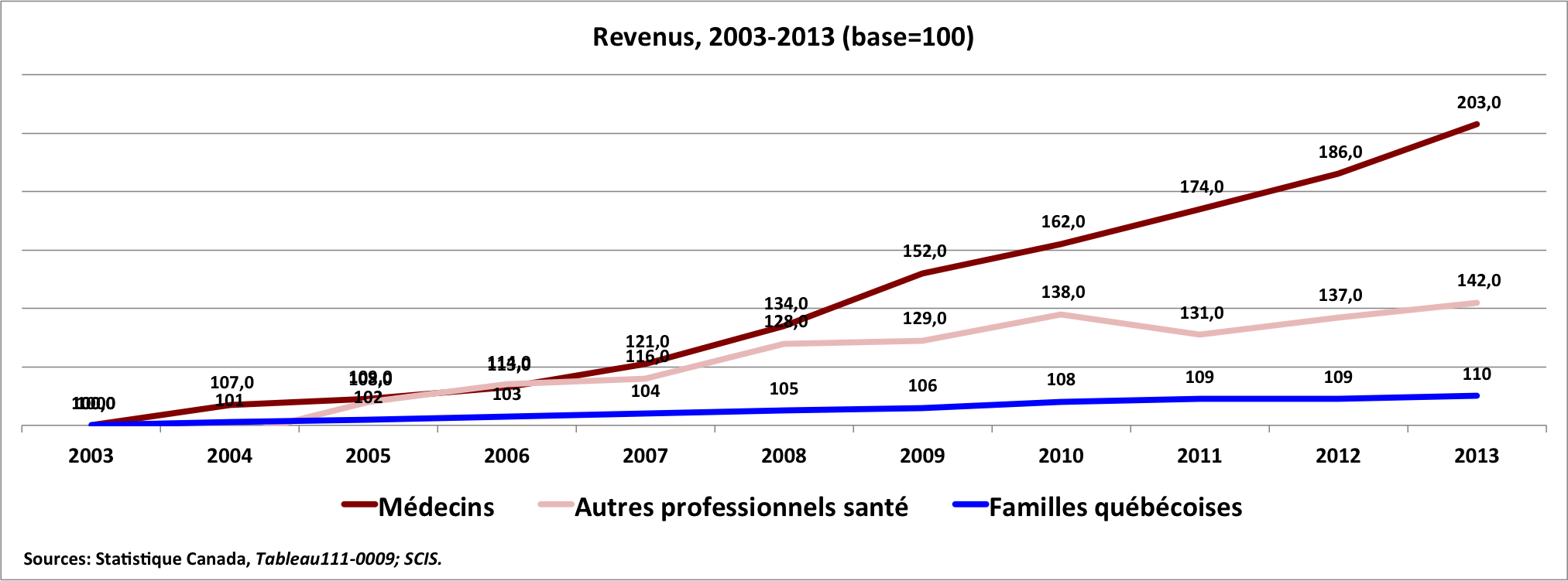 infirmier anesthesiste salaire canada