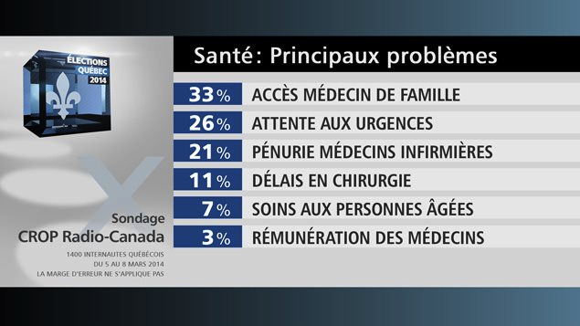 Source de l'image : https://ici.radio-canada.ca/sujet/elections-quebec-2014/2014/03/11/001-sondage-elections-systeme-sante.shtml