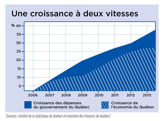 graphique_15 oct_economie