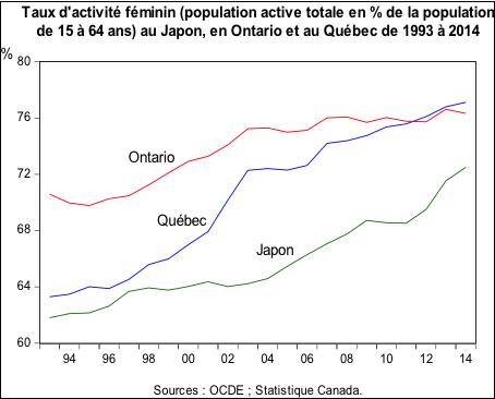 Taux d'activité féminin (Japon, Ontario, Québec_