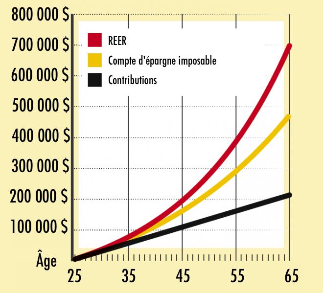 27 Facons De Payer Moins D Impot Finances Personnelles L Actualite