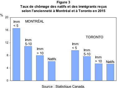 fortin_immigration_figure3