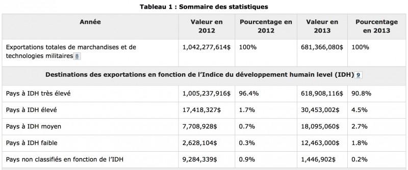 Extrait du Rapport sur les exportations de marchandises militaires du Canada de 2012 et 2013. (Source: Ministère des affaires étrangères)